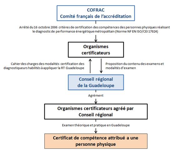 Méthodologie de certification des diagnostiqueurs guadeloupéens