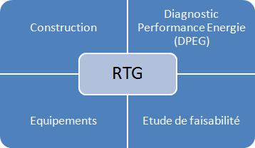 Architecture de la RTG