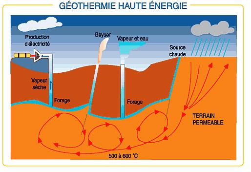 Geothermie fonctionnement