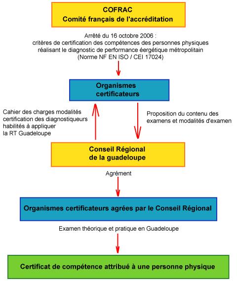 Schema modalites certification diagnostiqueurs