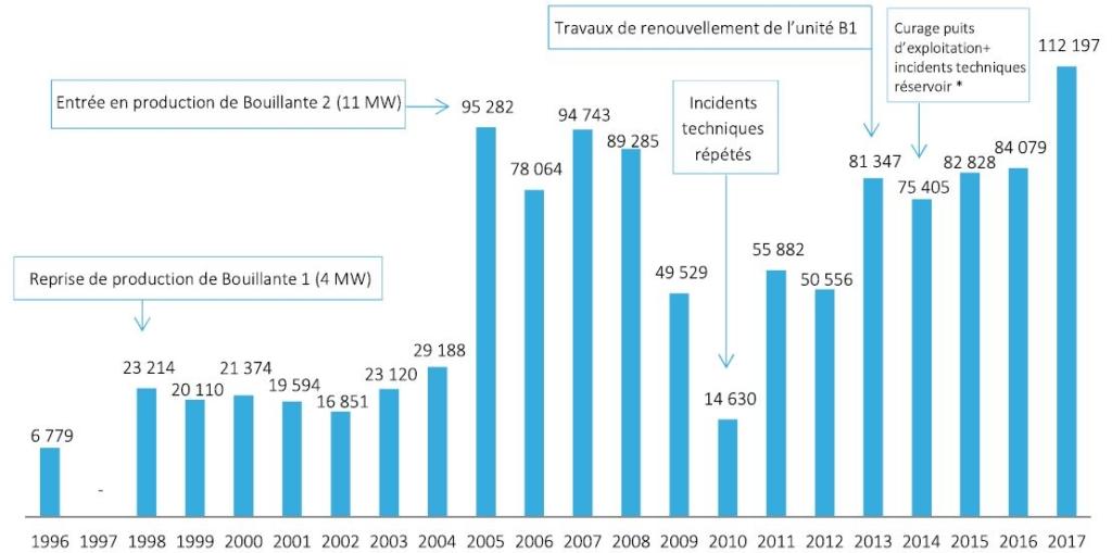 71aa1961d8 ... la première centrale géothermique qui produit industriellement de  l'électricité en France. Les baisses de production de la centrale de  Bouillante sont ...